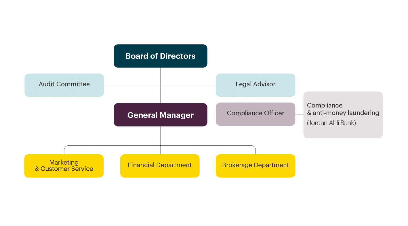 ahli bank chart