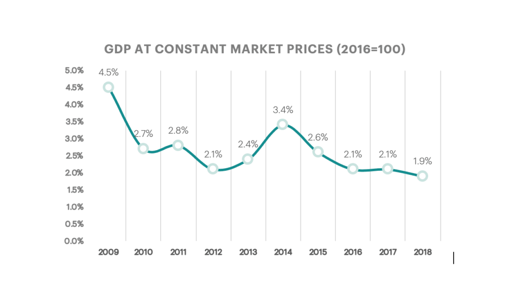 GDP Constant Market Priceses